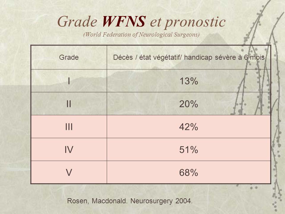 Grade WFNS et pronostic (World Federation of Neurological Surgeons) GradeDécès / état végétatif/ handicap sévère à 6 mois I13% II20% III42% IV51% V68%