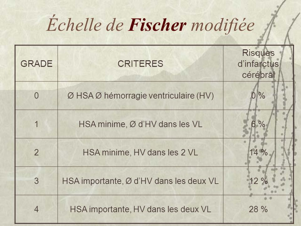 Échelle de Fischer modifiée GRADECRITERES Risques dinfarctus cérébral 0Ø HSA Ø hémorragie ventriculaire (HV)0 % 1HSA minime, Ø dHV dans les VL6 % 2HSA