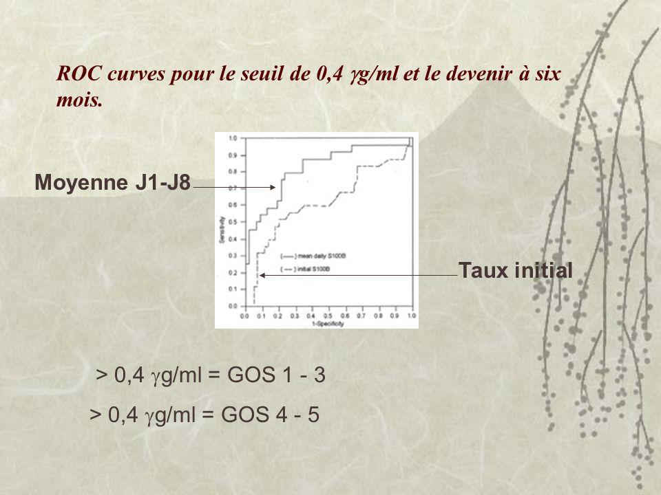 Moyenne J1-J8 Taux initial ROC curves pour le seuil de 0,4 g/ml et le devenir à six mois. > 0,4 g/ml = GOS 1 - 3 > 0,4 g/ml = GOS 4 - 5