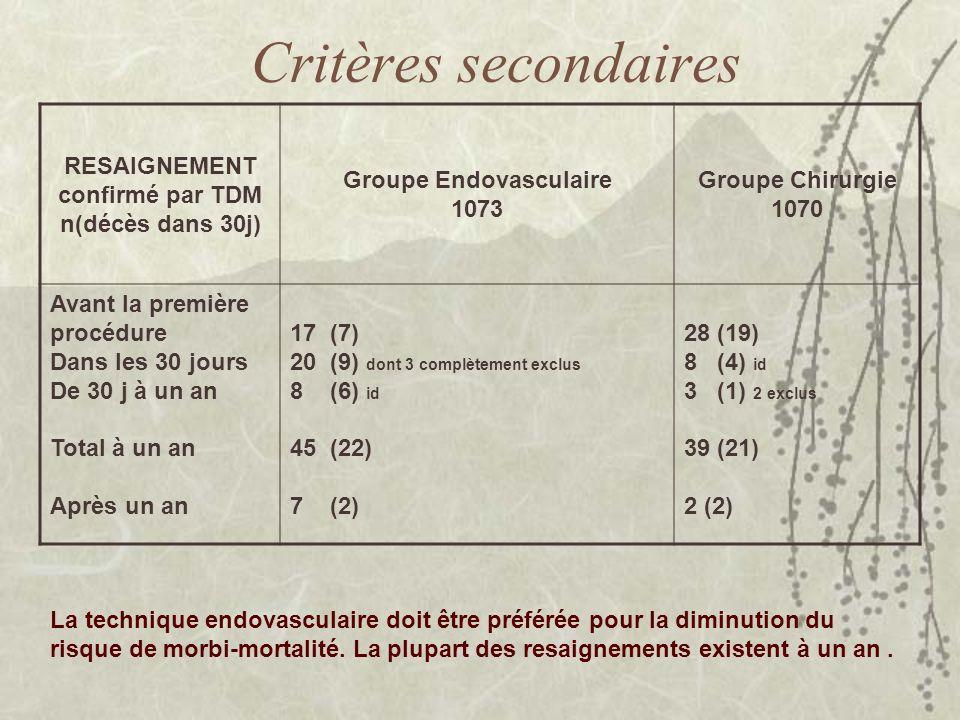 Critères secondaires RESAIGNEMENT confirmé par TDM n(décès dans 30j) Groupe Endovasculaire 1073 Groupe Chirurgie 1070 Avant la première procédure Dans
