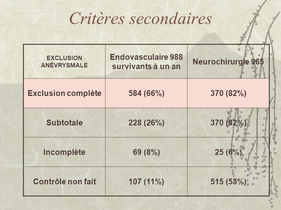 Critères secondaires EXCLUSION ANÉVRYSMALE Endovasculaire 988 survivants à un an Neurochirurgie 965 Exclusion complète584 (66%)370 (82%) Subtotale228