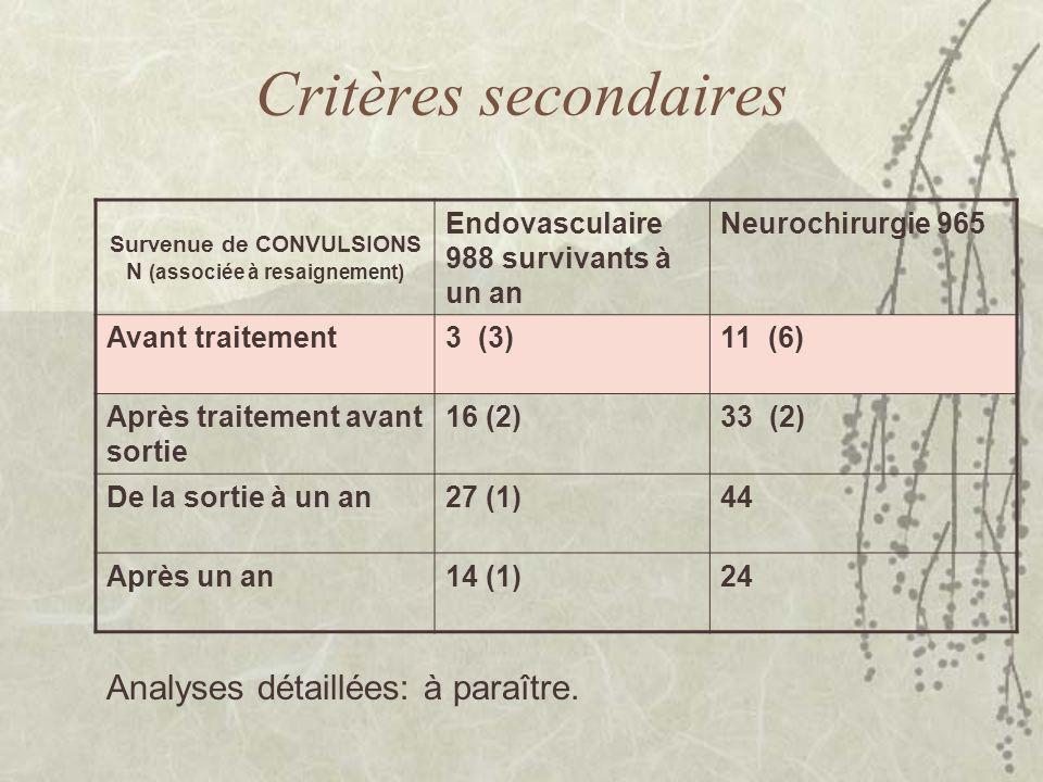 Critères secondaires Survenue de CONVULSIONS N (associée à resaignement) Endovasculaire 988 survivants à un an Neurochirurgie 965 Avant traitement3 (3