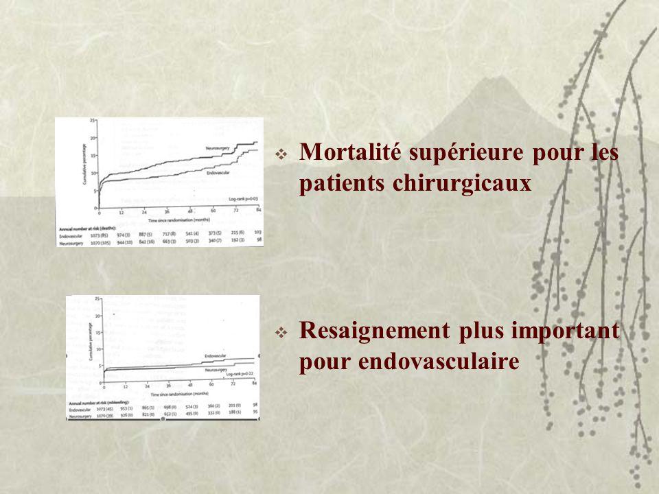 Mortalité supérieure pour les patients chirurgicaux Resaignement plus important pour endovasculaire