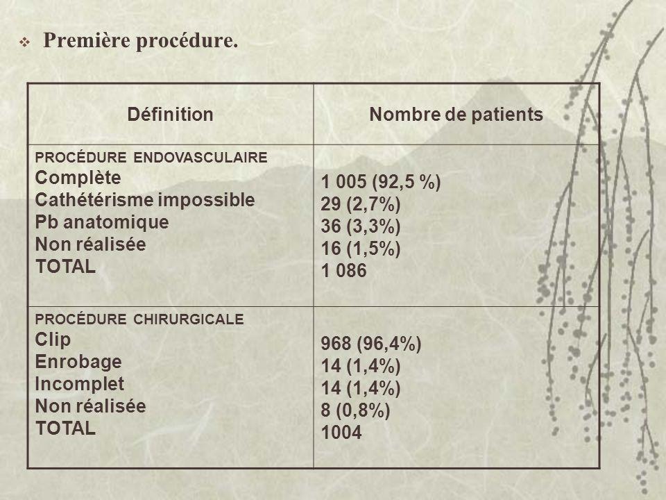 Première procédure. DéfinitionNombre de patients PROCÉDURE ENDOVASCULAIRE Complète Cathétérisme impossible Pb anatomique Non réalisée TOTAL 1 005 (92,