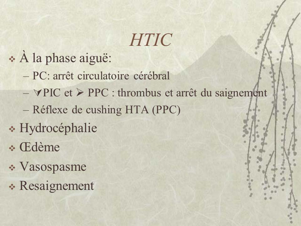 HTIC À la phase aiguë: –PC: arrêt circulatoire cérébral – PIC et PPC : thrombus et arrêt du saignement –Réflexe de cushing HTA (PPC) Hydrocéphalie Œdè