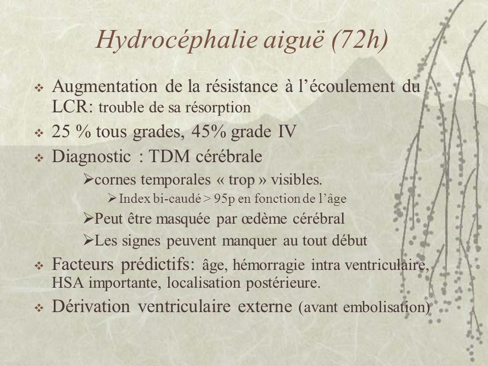 Hydrocéphalie aiguë (72h) Augmentation de la résistance à lécoulement du LCR: trouble de sa résorption 25 % tous grades, 45% grade IV Diagnostic : TDM