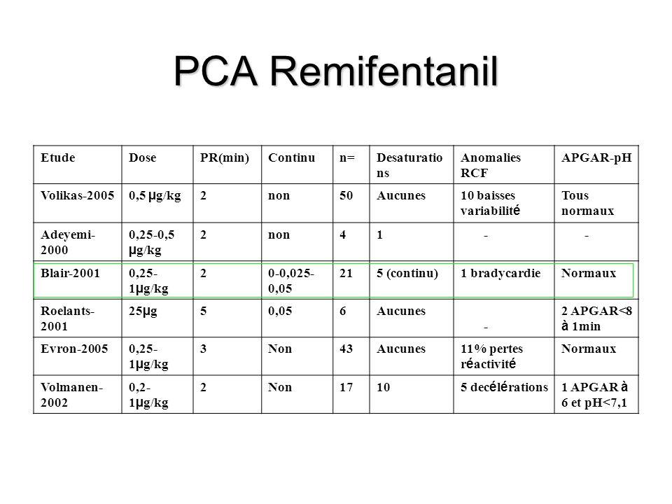 PCA Remifentanil EtudeDosePR(min)Continun=Desaturatio ns Anomalies RCF APGAR-pH Volikas-2005 0,5 µ g/kg 2non50Aucunes10 baisses variabilit é Tous normaux Adeyemi- 2000 0,25-0,5 µ g/kg 2non41 - - Blair-20010,25- 1 µ g/kg 20-0,025- 0,05 215 (continu)1 bradycardieNormaux Roelants- 2001 25 µ g 50,056Aucunes - 2 APGAR<8 à 1min Evron-20050,25- 1 µ g/kg 3Non43Aucunes11% pertes r é activit é Normaux Volmanen- 2002 0,2- 1 µ g/kg 2Non1710 5 dec é l é rations1 APGAR à 6 et pH<7,1