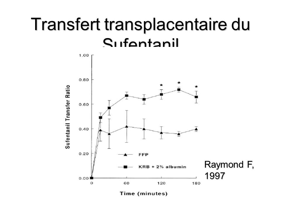 Transfert transplacentaire du Sufentanil Raymond F, 1997