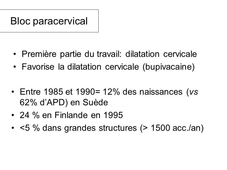 Bloc paracervical Entre 1985 et 1990= 12% des naissances (vs 62% dAPD) en Suède 24 % en Finlande en 1995 1500 acc./an) Première partie du travail: dilatation cervicale Favorise la dilatation cervicale (bupivacaine)