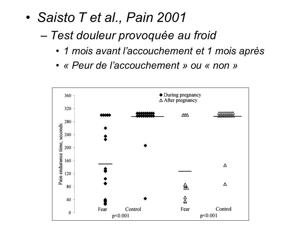 Saisto T et al., Pain 2001 –Test douleur provoquée au froid 1 mois avant laccouchement et 1 mois après « Peur de laccouchement » ou « non »