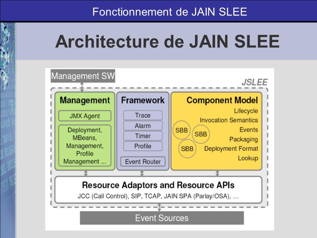 Les types de composants Fonctionnement de JAIN SLEE