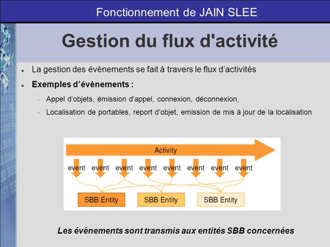 Flux d activité - Contexte Principe : les évènements sont notifiés et transportés à travers un canal d évènements Les entités SBB recoivent seulement les évènements concernant leur contexte d activité Fonctionnement de JAIN SLEE