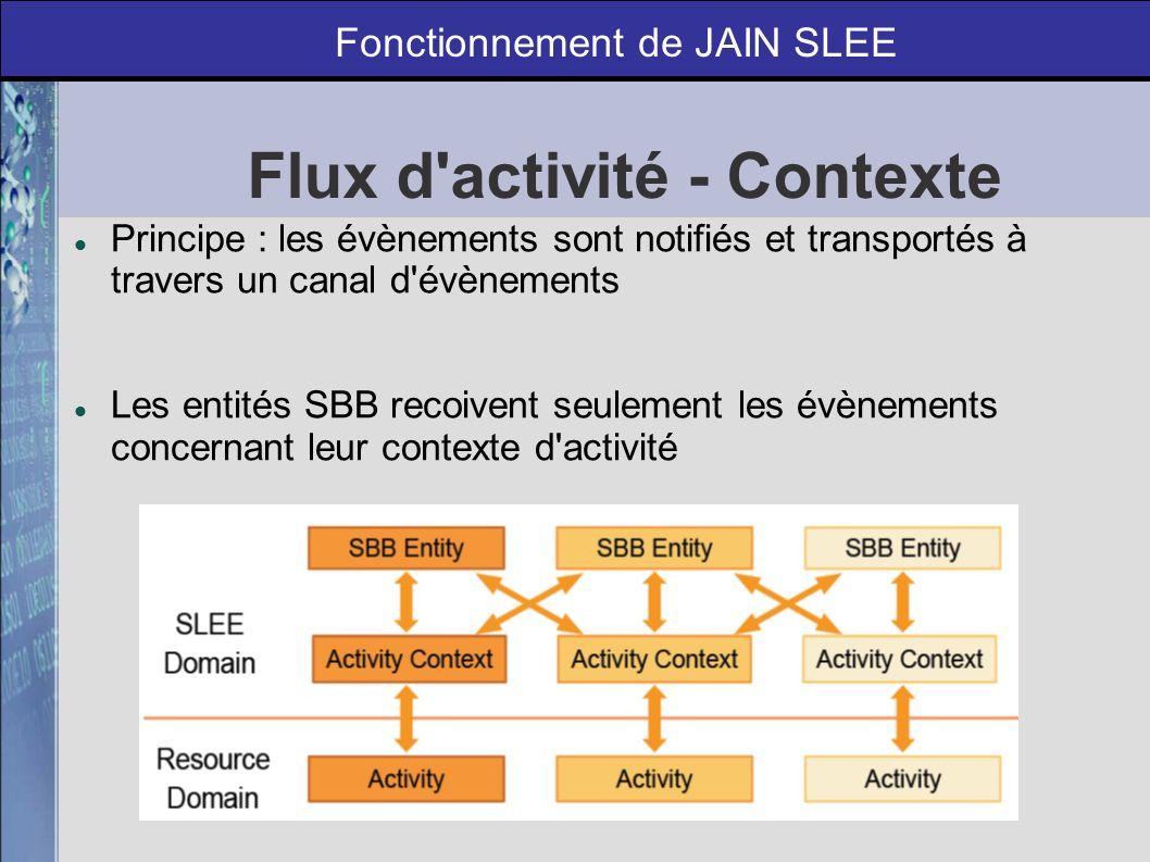 Abstraction du réseau : comment ? Fonctionnement de JAIN SLEE