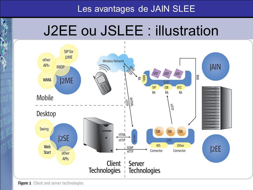 Valeur ajoutée de JSLEE Puissant modèle de composants pour la gestion dévènements Support du mode asynchrone Gestion de composants dévénements à laide dinterfaces fortement typées (standardisation) Les avantages de JAIN SLEE
