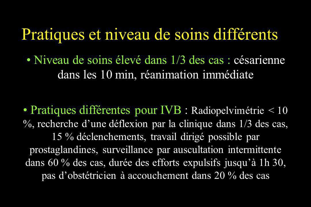 Pratiques et niveau de soins différents Niveau de soins élevé dans 1/3 des cas : césarienne dans les 10 min, réanimation immédiate Pratiques différent