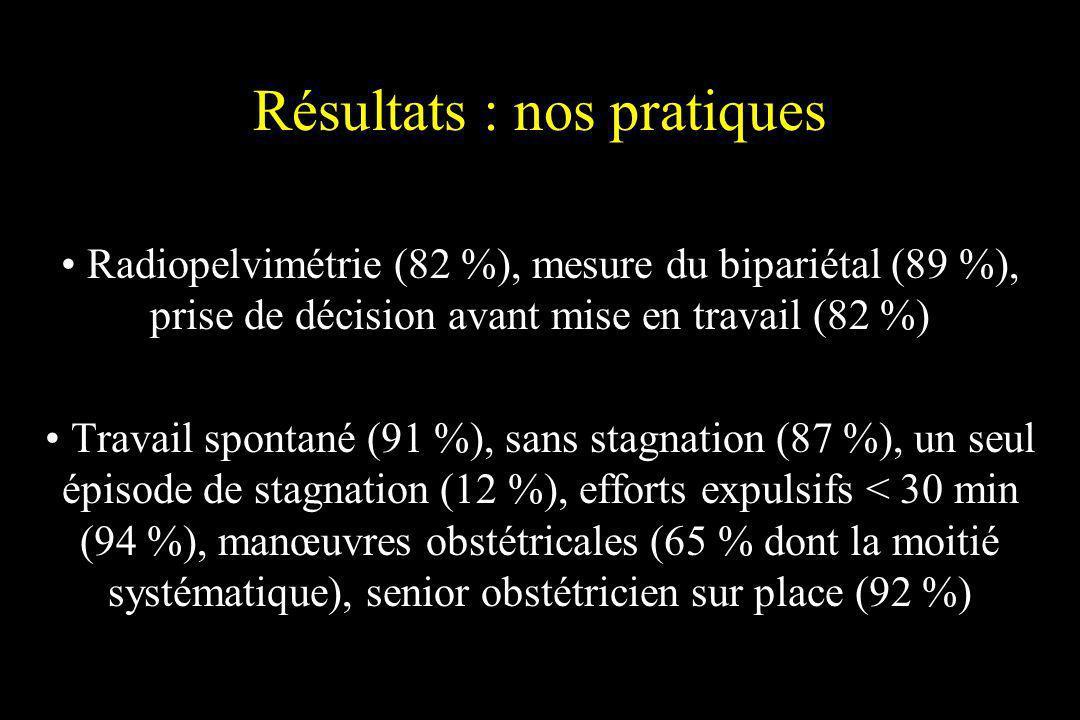 Résultats : nos pratiques Radiopelvimétrie (82 %), mesure du bipariétal (89 %), prise de décision avant mise en travail (82 %) Travail spontané (91 %)