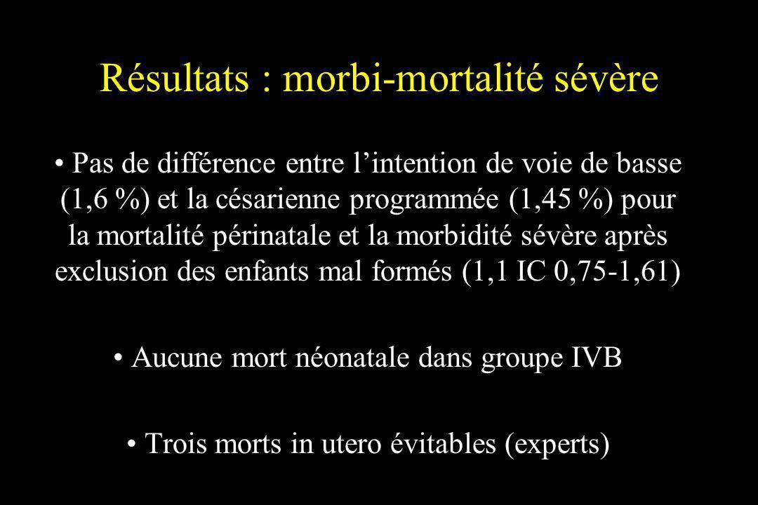 Résultats : morbi-mortalité sévère Pas de différence entre lintention de voie de basse (1,6 %) et la césarienne programmée (1,45 %) pour la mortalité
