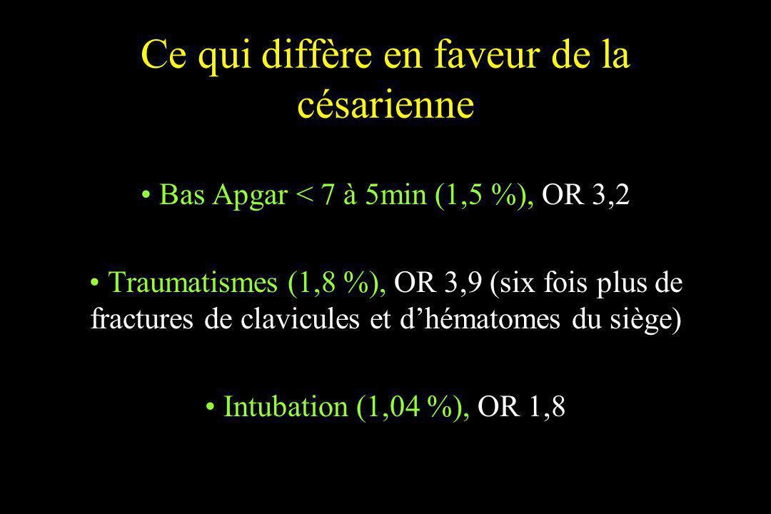 Ce qui diffère en faveur de la césarienne Bas Apgar < 7 à 5min (1,5 %), OR 3,2 Traumatismes (1,8 %), OR 3,9 (six fois plus de fractures de clavicules