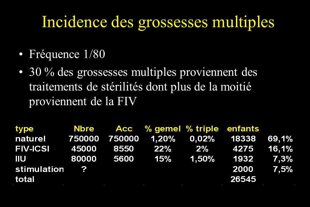 Incidence des grossesses multiples Fréquence 1/80 30 % des grossesses multiples proviennent des traitements de stérilités dont plus de la moitié provi