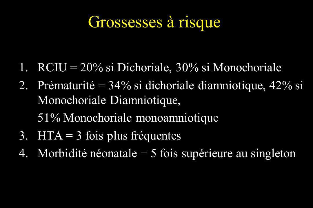 Grossesses à risque 1.RCIU = 20% si Dichoriale, 30% si Monochoriale 2.Prématurité = 34% si dichoriale diamniotique, 42% si Monochoriale Diamniotique,