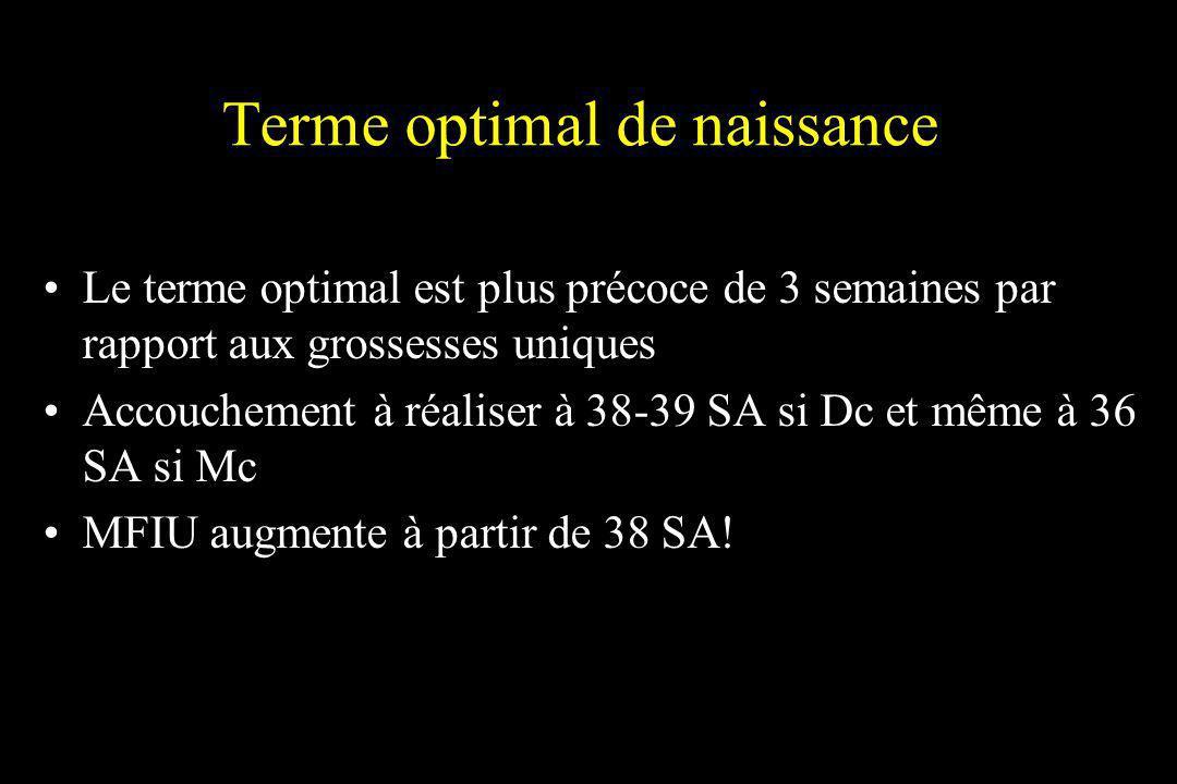 Terme optimal de naissance Le terme optimal est plus précoce de 3 semaines par rapport aux grossesses uniques Accouchement à réaliser à 38-39 SA si Dc
