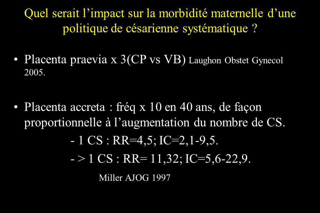 Quel serait limpact sur la morbidité maternelle dune politique de césarienne systématique ? Placenta praevia x 3(CP vs VB) Laughon Obstet Gynecol 2005