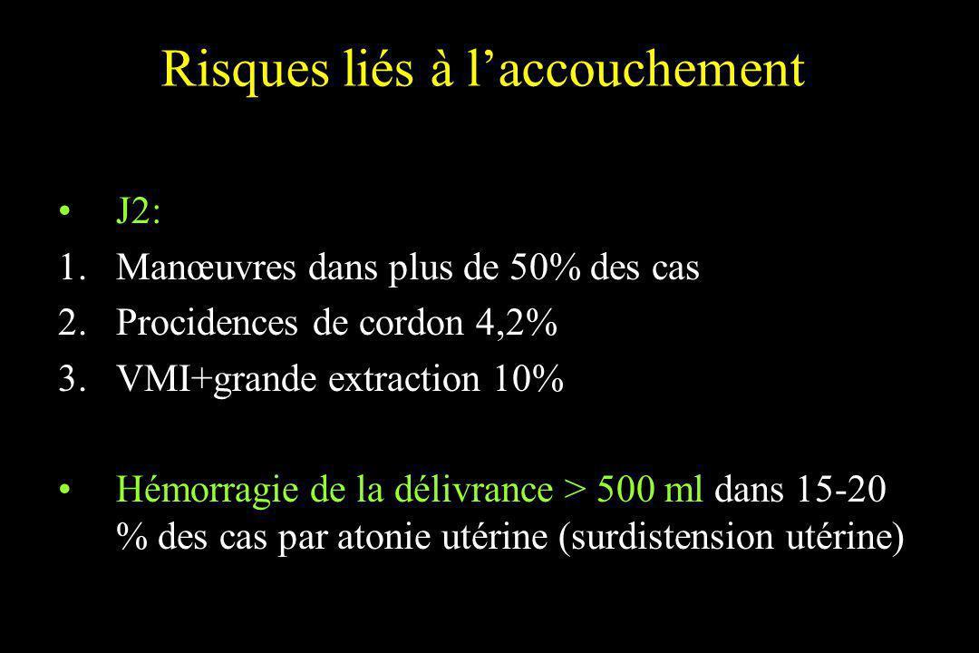 Risques liés à laccouchement J2: 1.Manœuvres dans plus de 50% des cas 2.Procidences de cordon 4,2% 3.VMI+grande extraction 10% Hémorragie de la délivr