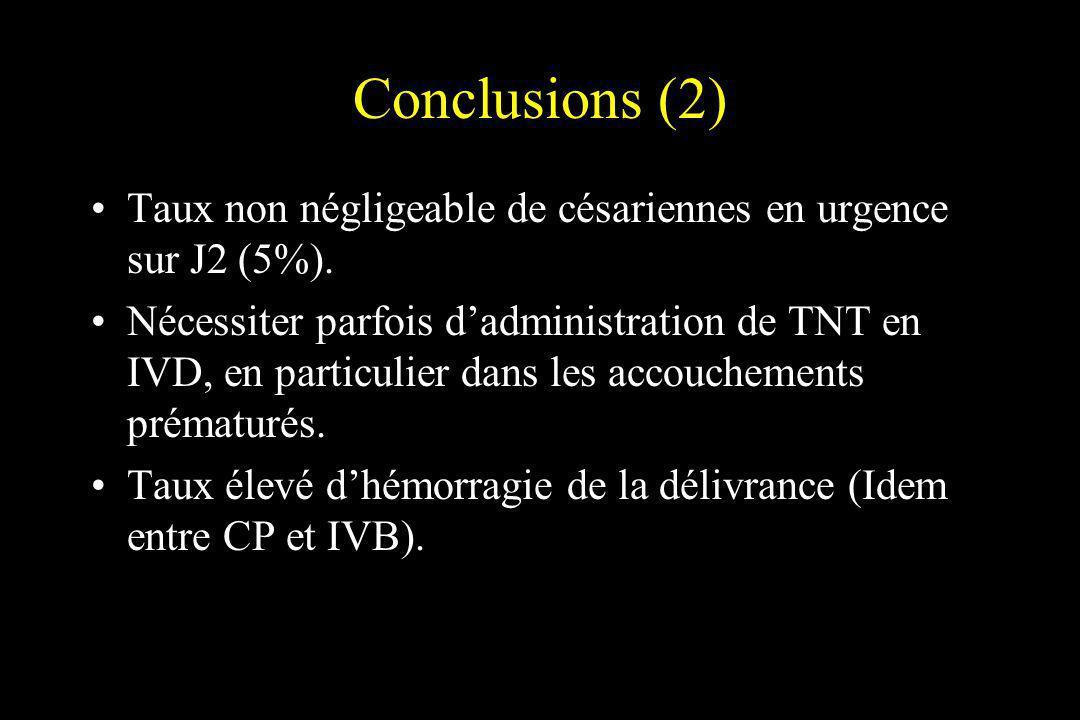 Conclusions (2) Taux non négligeable de césariennes en urgence sur J2 (5%). Nécessiter parfois dadministration de TNT en IVD, en particulier dans les