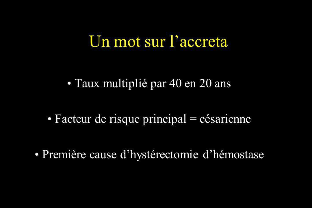 Un mot sur laccreta Taux multiplié par 40 en 20 ans Facteur de risque principal = césarienne Première cause dhystérectomie dhémostase