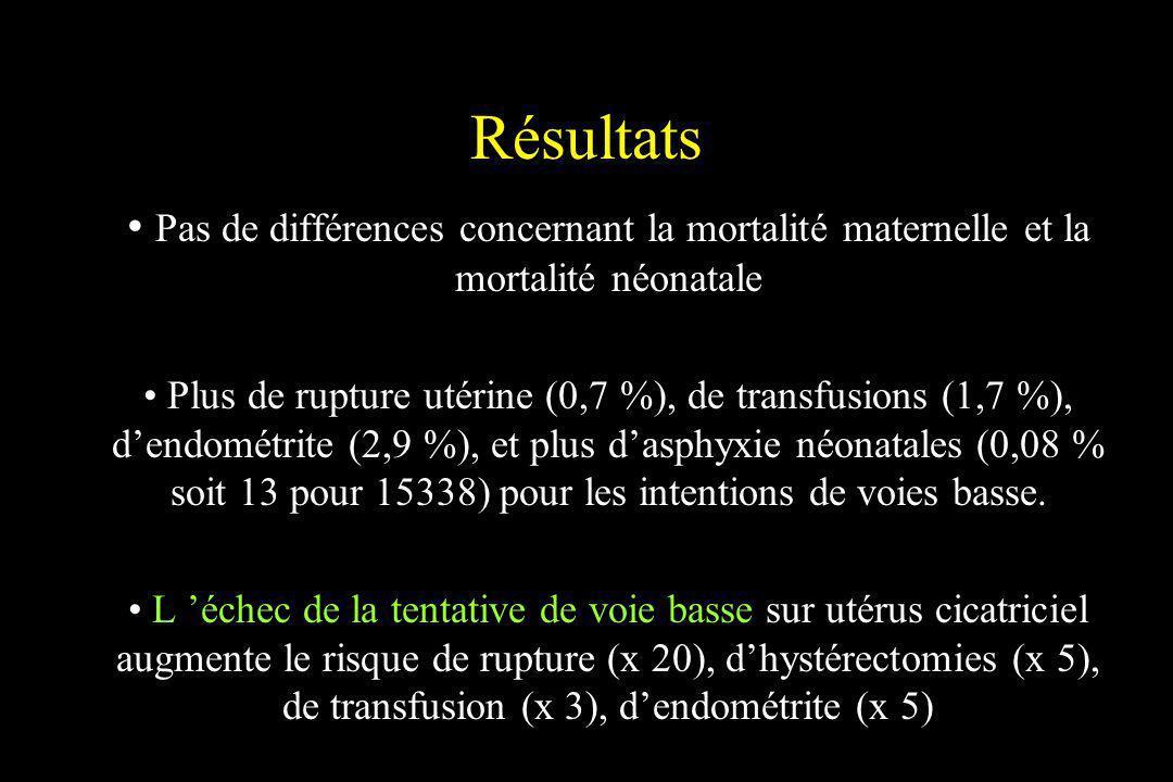 Résultats Pas de différences concernant la mortalité maternelle et la mortalité néonatale Plus de rupture utérine (0,7 %), de transfusions (1,7 %), de