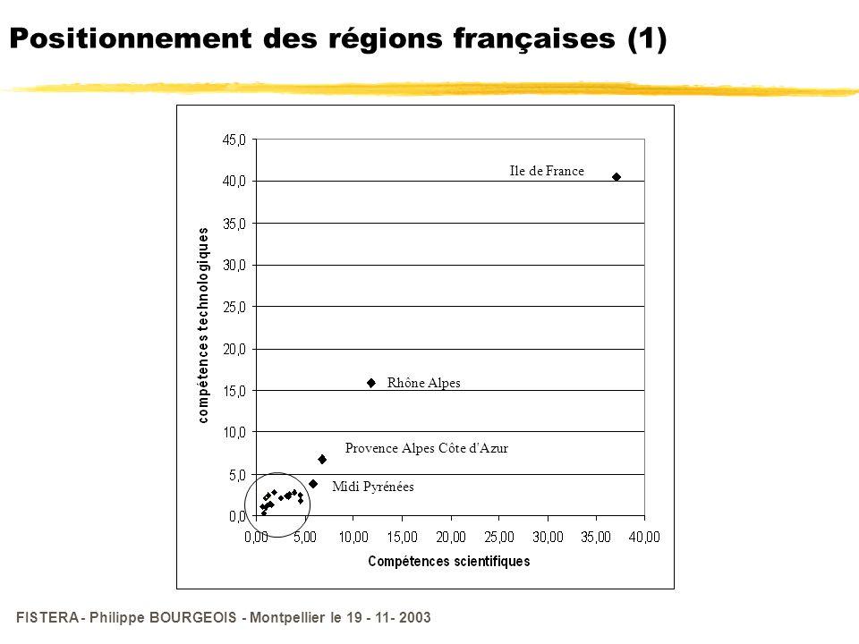 FISTERA - Philippe BOURGEOIS - Montpellier le 19 - 11- 2003 Positionnement des régions françaises (1) Ile de France Rhône Alpes Provence Alpes Côte d'