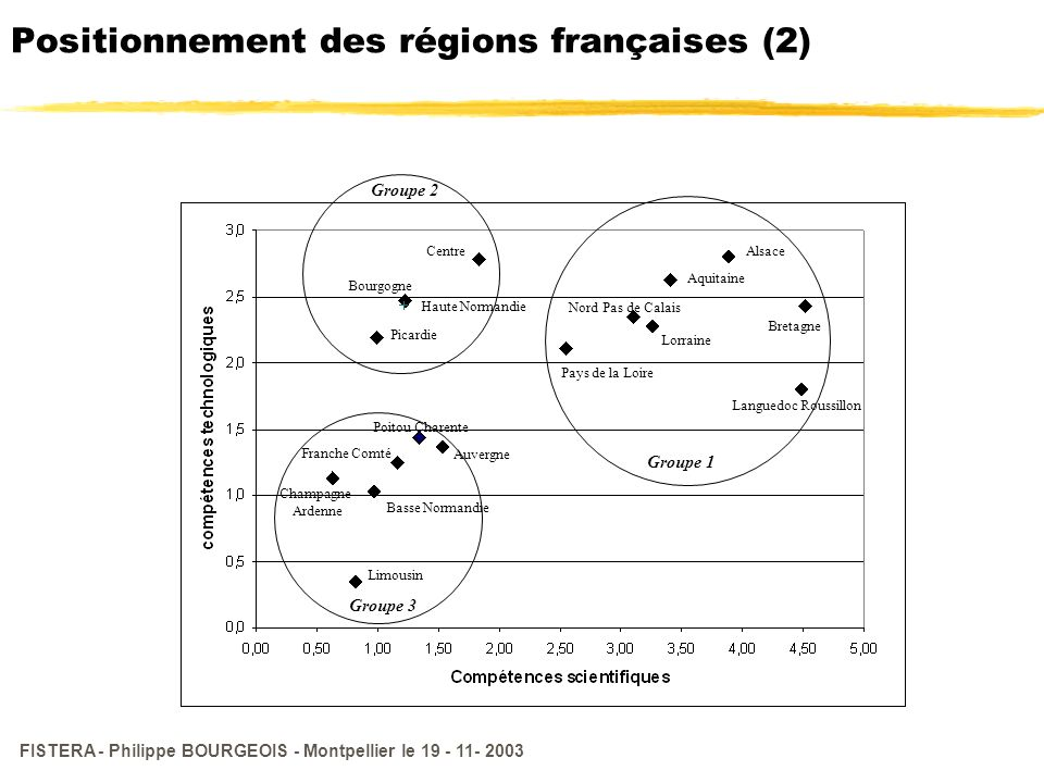 FISTERA - Philippe BOURGEOIS - Montpellier le 19 - 11- 2003 Positionnement des régions françaises (2) Groupe 1 Groupe 2 Groupe 3 Languedoc Roussillon