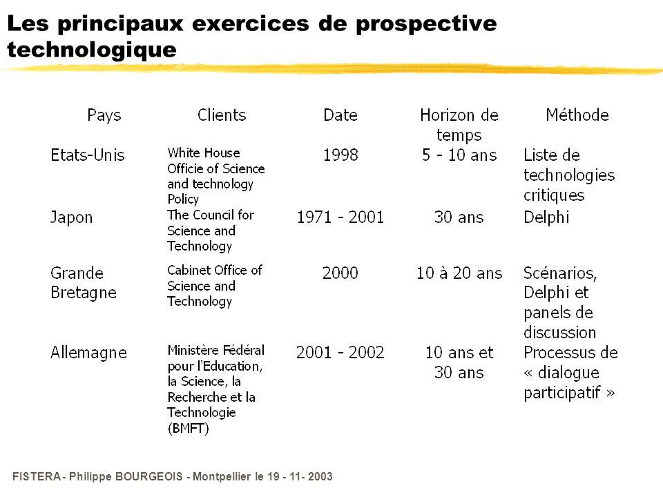 FISTERA - Philippe BOURGEOIS - Montpellier le 19 - 11- 2003 Les principaux exercices de prospective technologique
