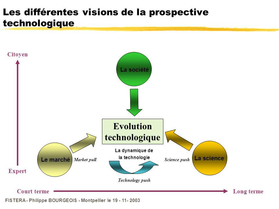FISTERA - Philippe BOURGEOIS - Montpellier le 19 - 11- 2003 Les différentes visions de la prospective technologique Evolution technologique Market pul