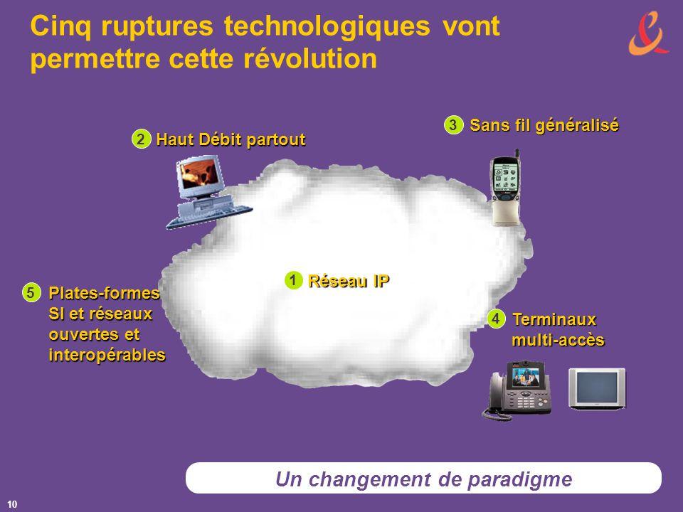 10 Cinq ruptures technologiques vont permettre cette révolution Haut Débit partout Plates-formes SI et réseaux ouvertes et interopérables Réseau IP 1 2 Terminauxmulti-accès 4 5 Sans fil généralisé 3 Un changement de paradigme