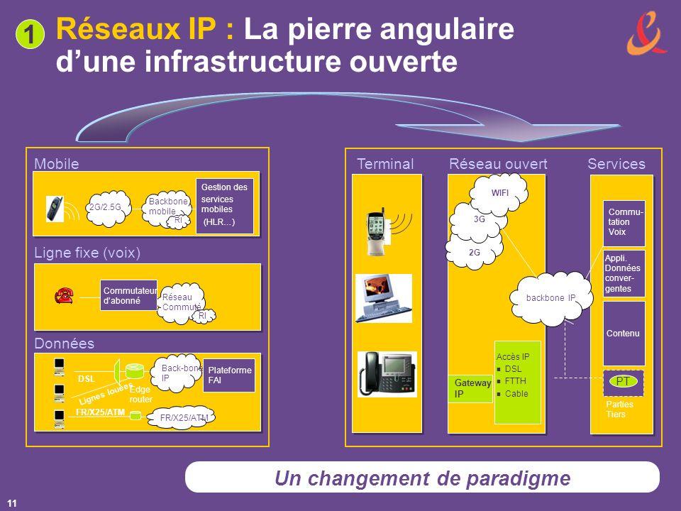 11 Réseaux IP : La pierre angulaire dune infrastructure ouverte 1 2G PT Parties Tiers Appli.