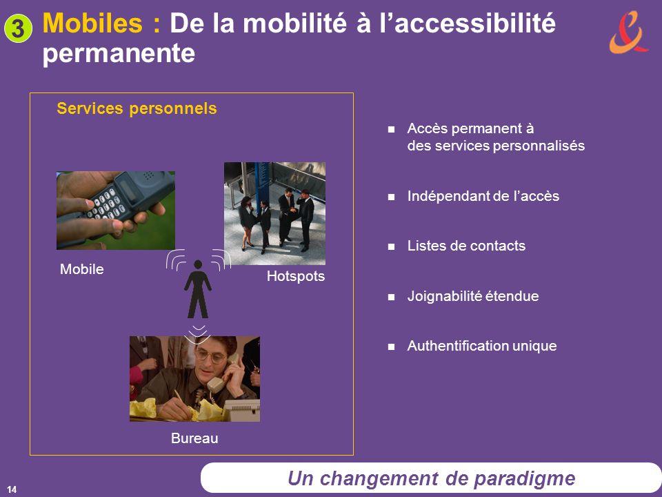14 Mobiles : De la mobilité à laccessibilité permanente Services personnels Mobile Hotspots Bureau Accès permanent à des services personnalisés Indépendant de laccès Listes de contacts Joignabilité étendue Authentification unique 3 Un changement de paradigme