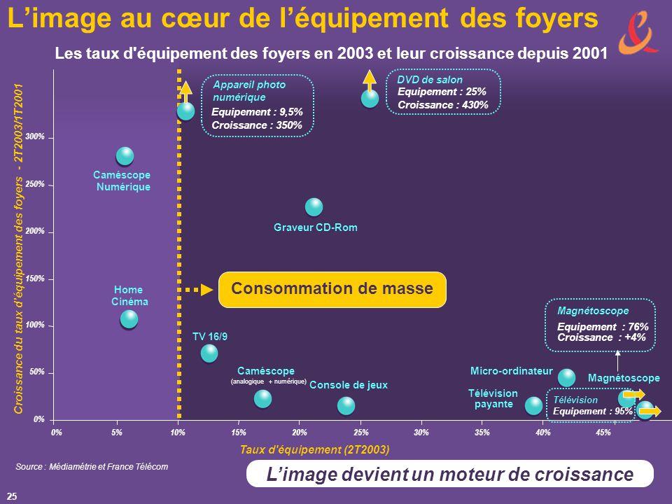 25 Limage au cœur de léquipement des foyers Limage devient un moteur de croissance 0% 50% 100% 150% 200% 250% 300% 0%5%10%15%20%25%30%35%40%45% Taux d équipement (2T2003) Croissance du taux d équipement des foyers - 2T2003/1T2001 TV 16/9 Caméscope (analogique + numérique) Télévision payante Console de jeux Micro-ordinateur Graveur CD-Rom Caméscope Numérique Magnétoscope Equipement : 76% Croissance : +4% Equipement : 25% Croissance : 430% Equipement : 9,5% Croissance : 350% Consommation de masse DVD de salon Home Cinéma Appareil photo numérique Magnétoscope Télévision Equipement : 95% Source : Médiamétrie et France Télécom Les taux d équipement des foyers en 2003 et leur croissance depuis 2001