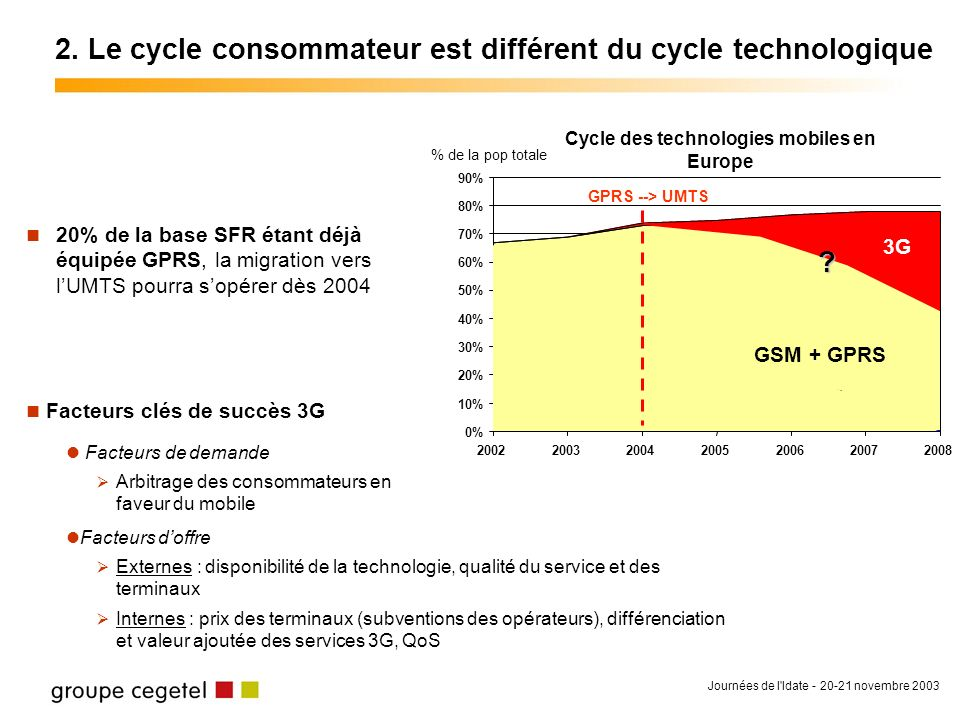 Journées de l'Idate - 20-21 novembre 2003 2. Le cycle consommateur est différent du cycle technologique 20% de la base SFR étant déjà équipée GPRS, la