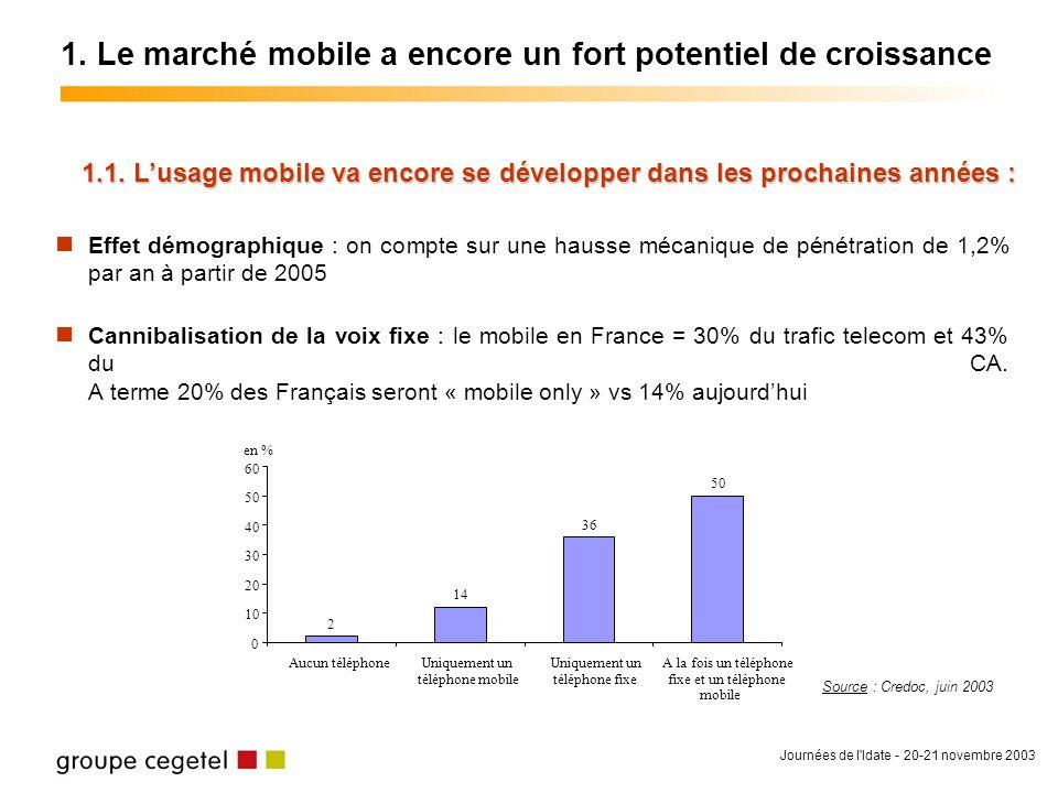 Journées de l Idate - 20-21 novembre 2003 Succès établi du SMS, SMS+, du chat et de la perso mobile 60% des possesseurs de mobile envoient régulièrement des SMS Sur 65% des adolescents (12-17 ans) équipés mobiles, 92% utilisent le SMS avec une moyenne de 19 SMS/semaine 13% des équipés mobiles envoient des SMS+ (25% des adolescents) ; 8 Mios votes SMS+ pour Star Academy 2 .