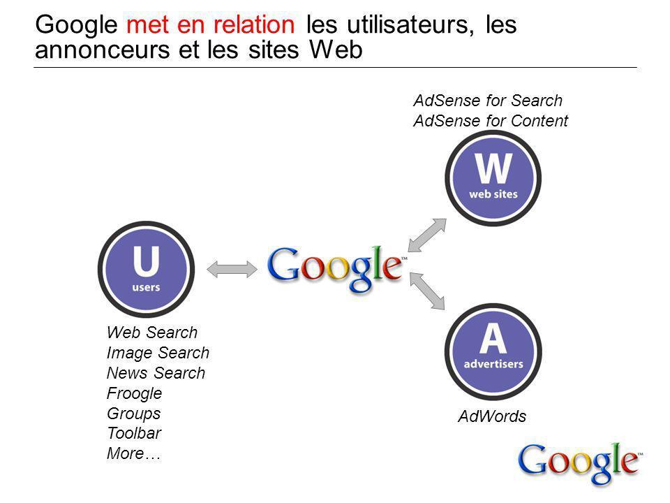 Google met en relation les utilisateurs, les annonceurs et les sites Web Web Search Image Search News Search Froogle Groups Toolbar More… AdSense for Search AdSense for Content AdWords