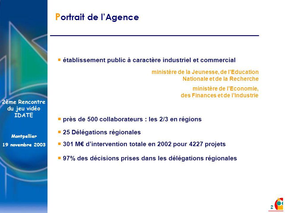 2ème Rencontre du jeu vidéo IDATE Montpellier 19 novembre 2003 2 établissement public à caractère industriel et commercial près de 500 collaborateurs : les 2/3 en régions ministère de la Jeunesse, de lEducation Nationale et de la Recherche ministère de lEconomie, des Finances et de lIndustrie 301 M dintervention totale en 2002 pour 4227 projets P ortrait de lAgence 25 Délégations régionales 97% des décisions prises dans les délégations régionales