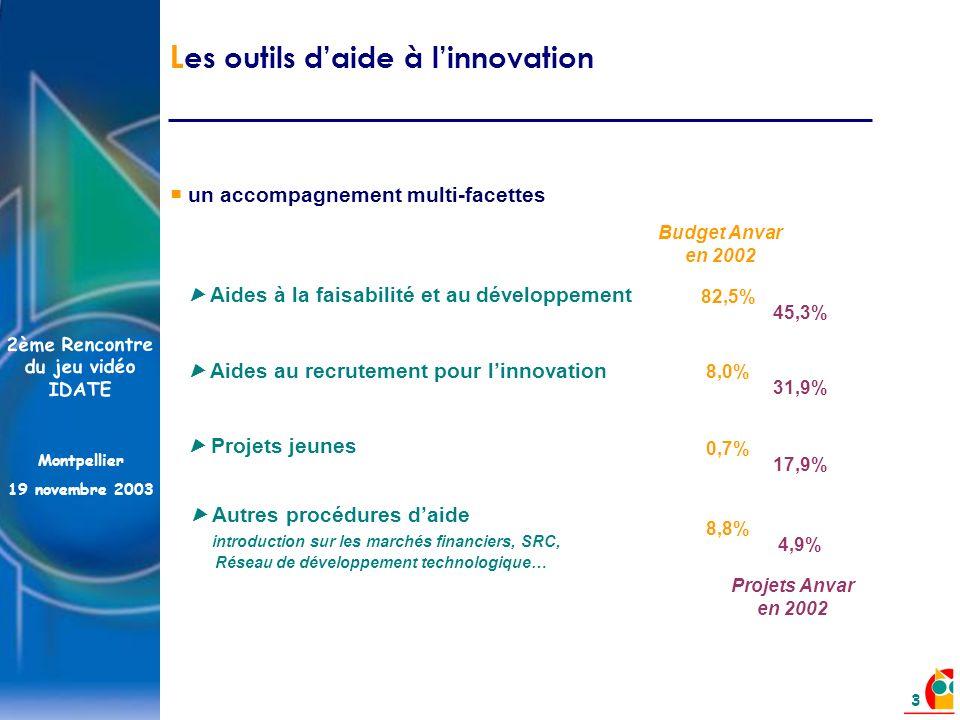 2ème Rencontre du jeu vidéo IDATE Montpellier 19 novembre 2003 3 un accompagnement multi-facettes Aides à la faisabilité et au développement Projets jeunes Aides au recrutement pour linnovation Autres procédures daide introduction sur les marchés financiers, SRC, Réseau de développement technologique… Budget Anvar en 2002 82,5% 0,7% 8,0% 8,8% Projets Anvar en 2002 45,3% 17,9% 31,9% 4,9% L es outils daide à linnovation