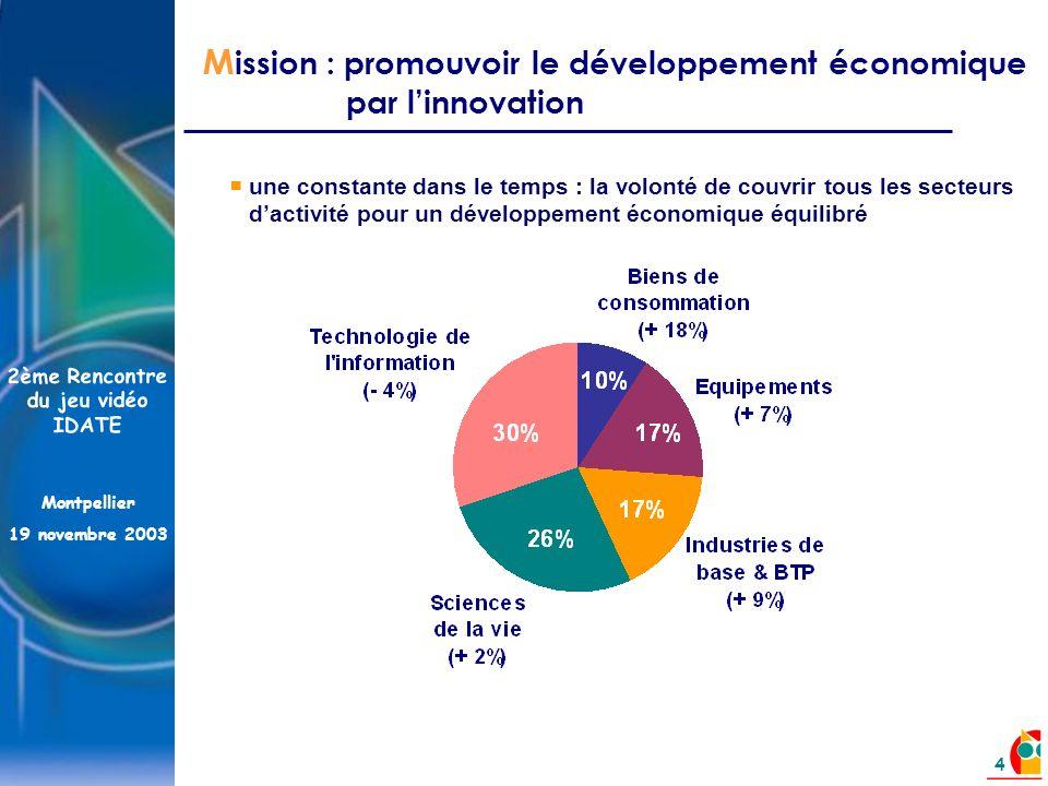 2ème Rencontre du jeu vidéo IDATE Montpellier 19 novembre 2003 4 M ission : promouvoir le développement économique par linnovation une constante dans le temps : la volonté de couvrir tous les secteurs dactivité pour un développement économique équilibré