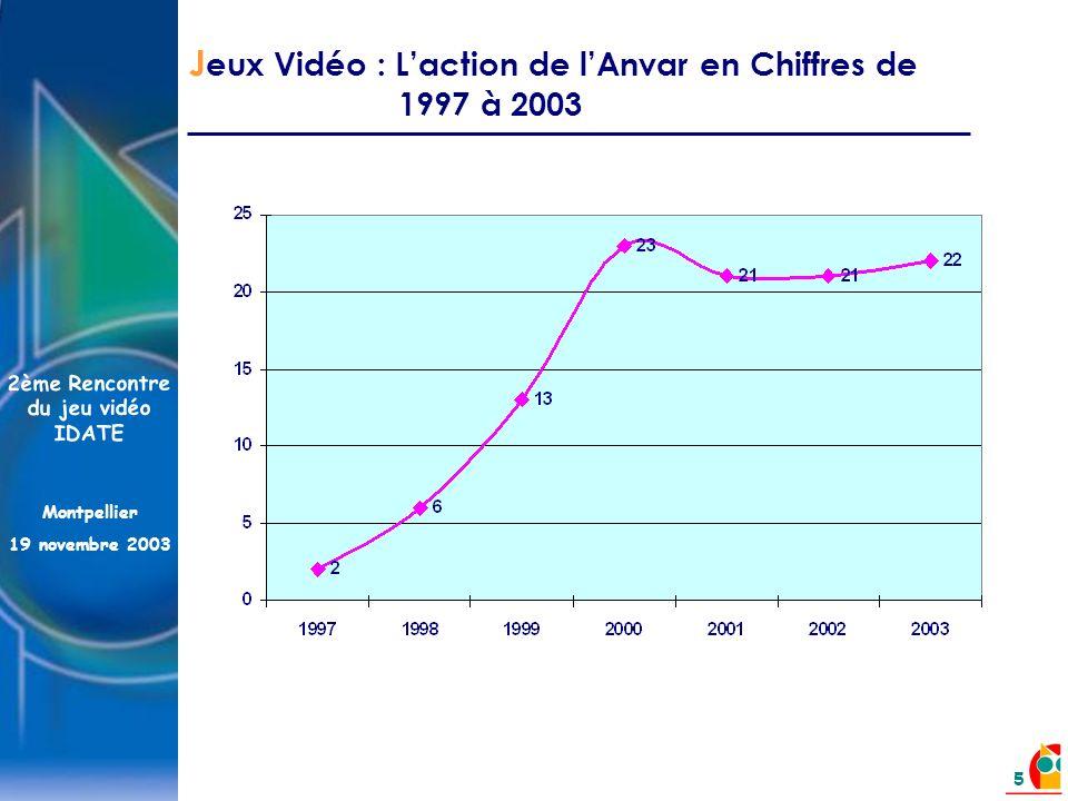 2ème Rencontre du jeu vidéo IDATE Montpellier 19 novembre 2003 5 J eux Vidéo : Laction de lAnvar en Chiffres de 1997 à 2003