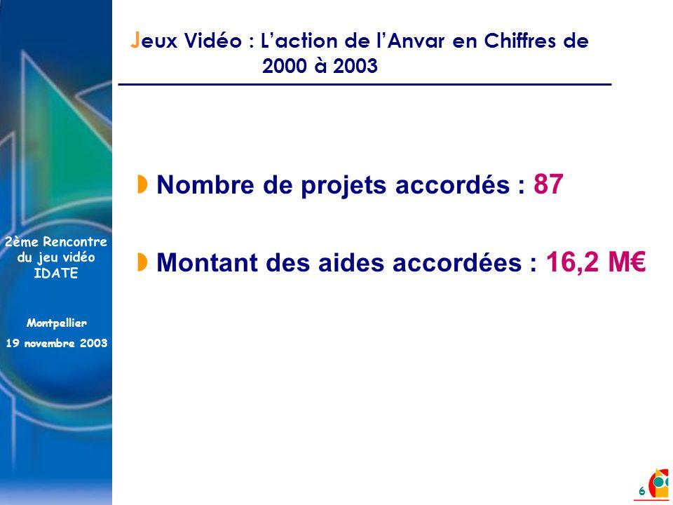 2ème Rencontre du jeu vidéo IDATE Montpellier 19 novembre 2003 6 J eux Vidéo : Laction de lAnvar en Chiffres de 2000 à 2003 Nombre de projets accordés : 87 Montant des aides accordées : 16,2 M