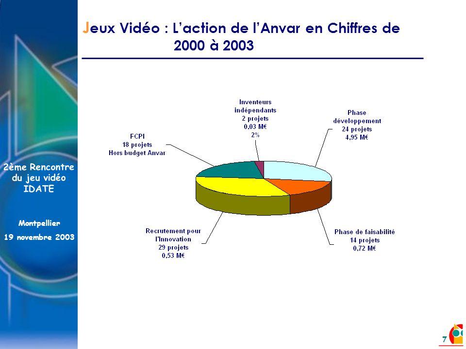 2ème Rencontre du jeu vidéo IDATE Montpellier 19 novembre 2003 7 J eux Vidéo : Laction de lAnvar en Chiffres de 2000 à 2003