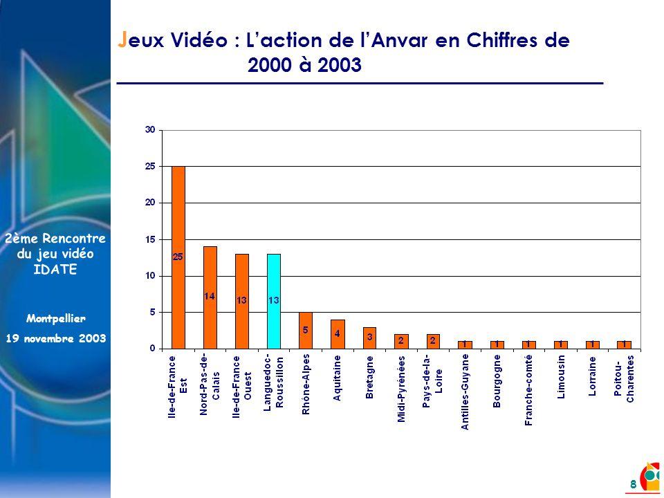 2ème Rencontre du jeu vidéo IDATE Montpellier 19 novembre 2003 8 J eux Vidéo : Laction de lAnvar en Chiffres de 2000 à 2003