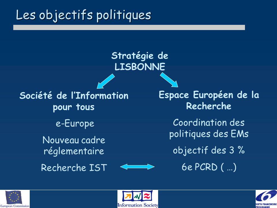 Les objectifs politiques Stratégie de LISBONNE Société de lInformation pour tous e-Europe Nouveau cadre réglementaire Recherche IST Espace Européen de la Recherche Coordination des politiques des EMs objectif des 3 % 6e PCRD ( …)