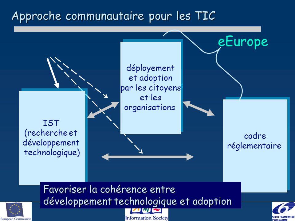 Approche communautaire pour les TIC IST (recherche et développement technologique) IST (recherche et développement technologique) déployement et adopt